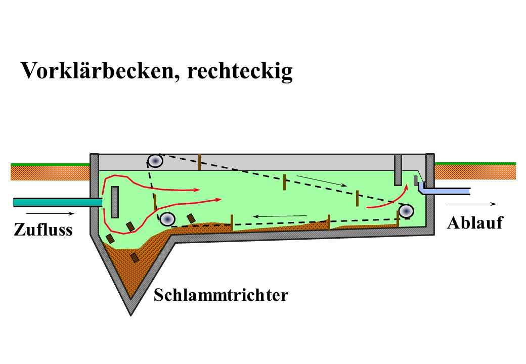 Vorklärbecken, rechteckig