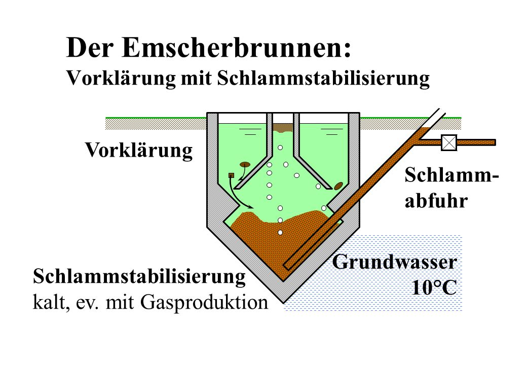 Der Emscherbrunnen: Vorklärung mit Schlammstabilisierung
