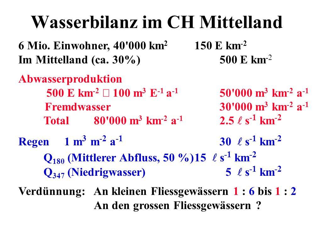 Wasserbilanz im CH Mittelland