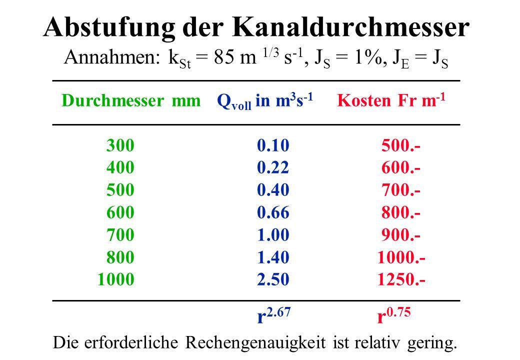 Abstufung der Kanaldurchmesser Annahmen: kSt = 85 m 1/3 s-1, JS = 1%, JE = JS