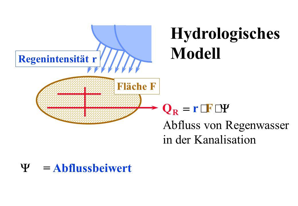 Hydrologisches Modell Q r F = × Y Abfluss von Regenwasser