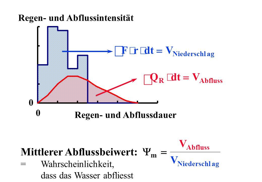 ò ò F × r × dt = V Q dt V × = V Mittlerer Abflussbeiwert: Y = V