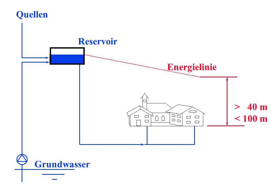 Quellen Reservoir Energielinie > 40 m < 100 m Grundwasser