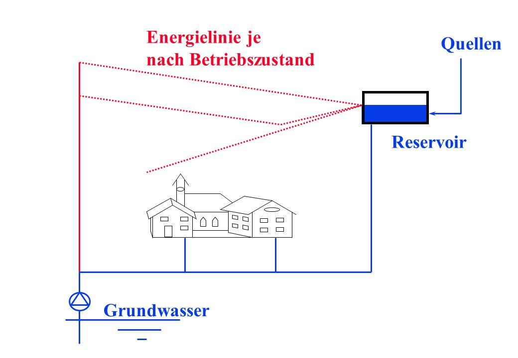 Energielinie je nach Betriebszustand Quellen Reservoir Grundwasser