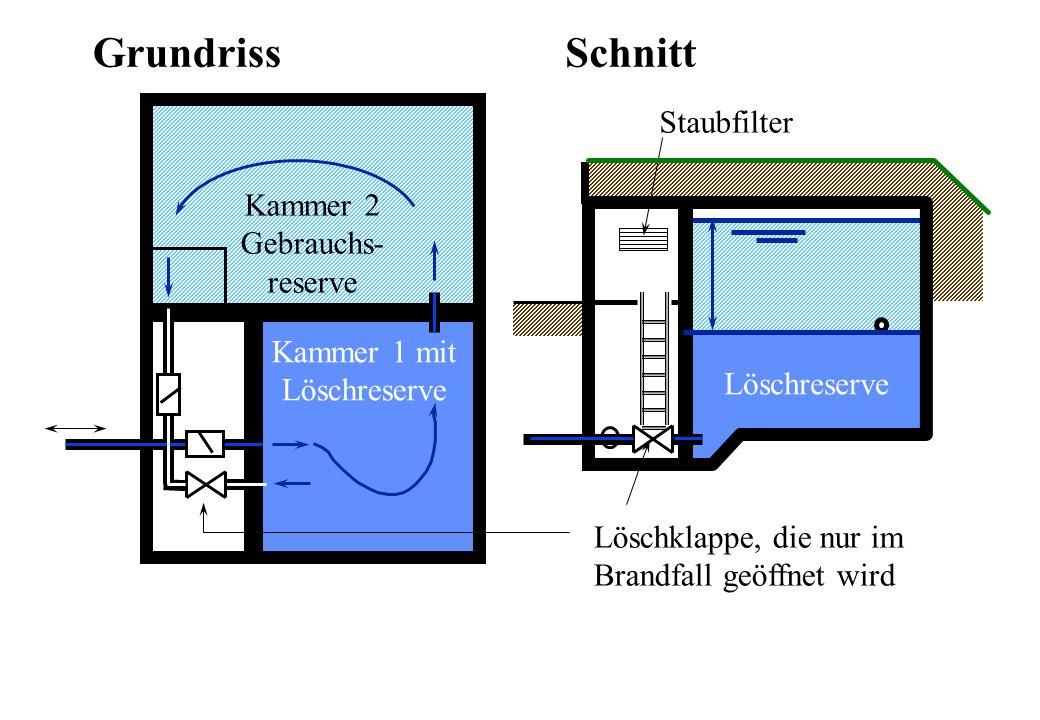 Grundriss Schnitt Staubfilter Kammer 2 Gebrauchs- reserve Kammer 1 mit