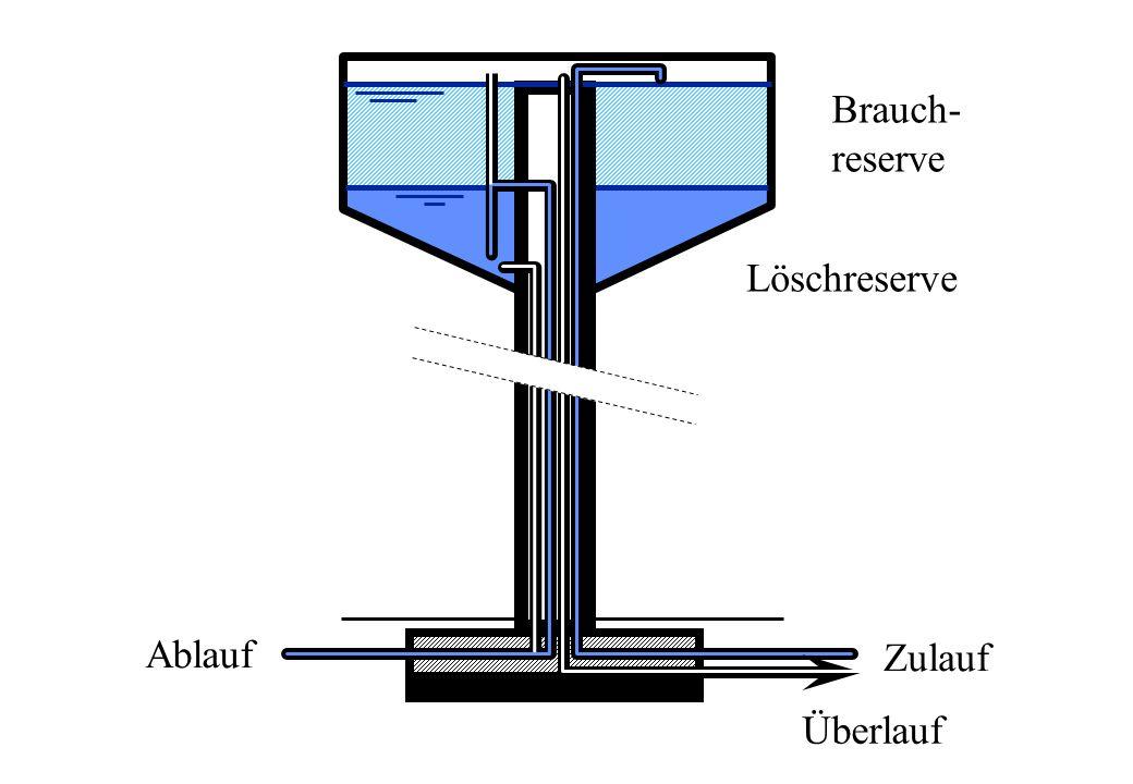 Brauch- reserve Löschreserve Ablauf Zulauf Überlauf