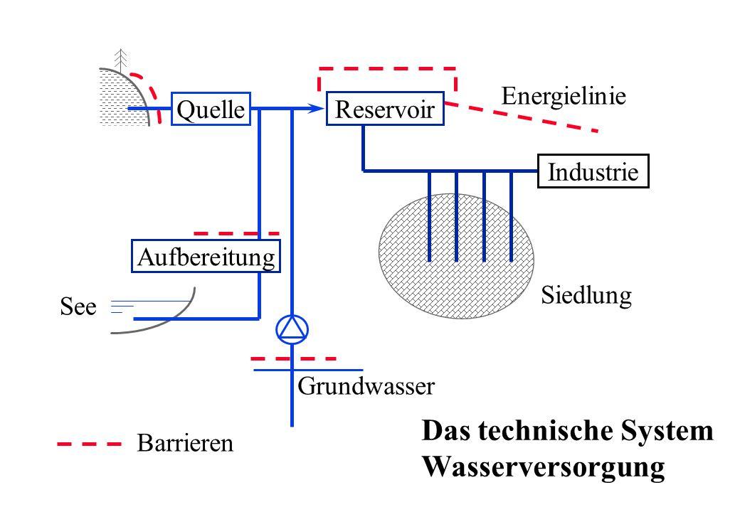 Das technische System Wasserversorgung Energielinie Quelle Reservoir
