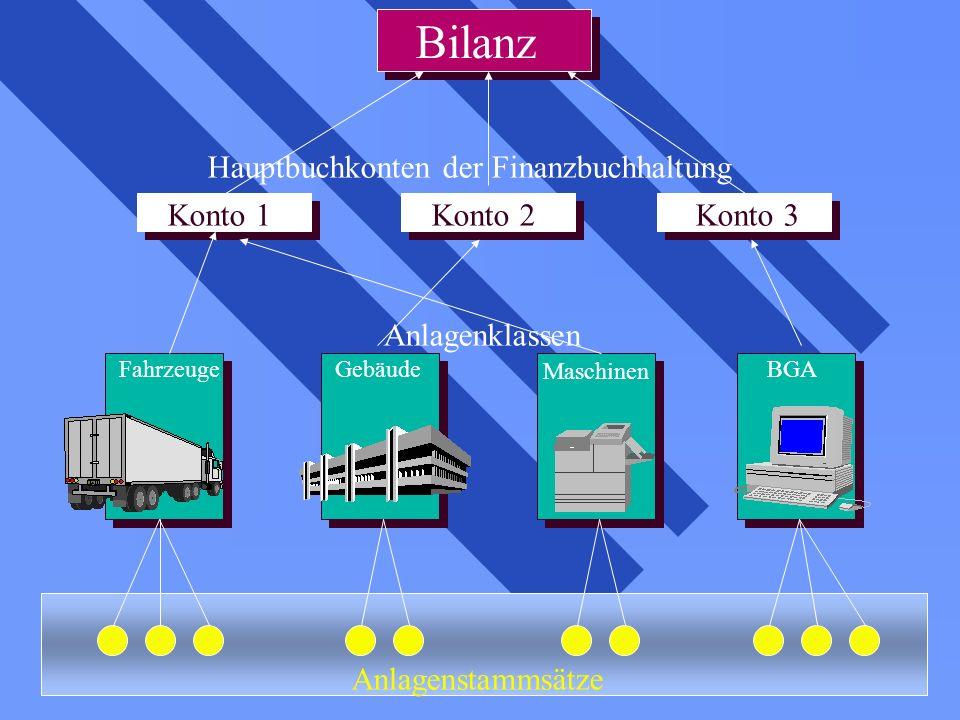 Bilanz Hauptbuchkonten der Finanzbuchhaltung Konto 1 Konto 2 Konto 3