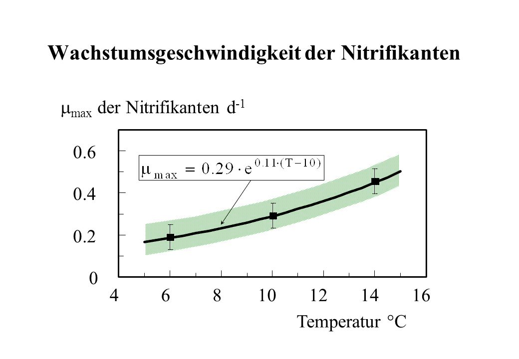 Wachstumsgeschwindigkeit der Nitrifikanten
