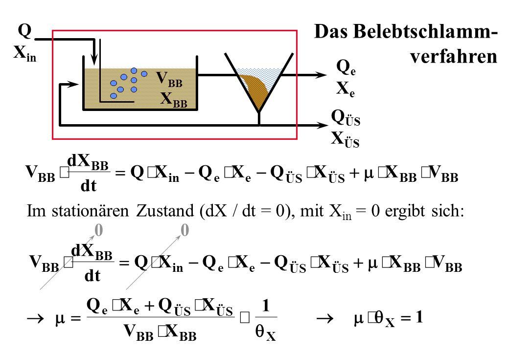 Das Belebtschlamm- verfahren Q Xin QÜS XÜS Qe Xe dX V × = Q × X - Q ×