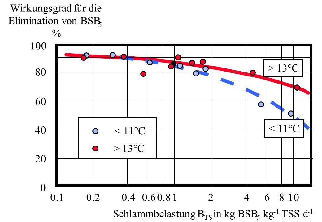 Wirkungsgrad für die Elimination von BSB % 100 80 60 40 20 > 13°C