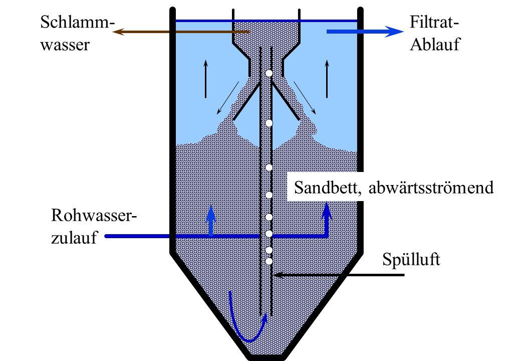 Schlamm- wasser Filtrat- Ablauf Sandbett, abwärtsströmend Rohwasser- zulauf Spülluft
