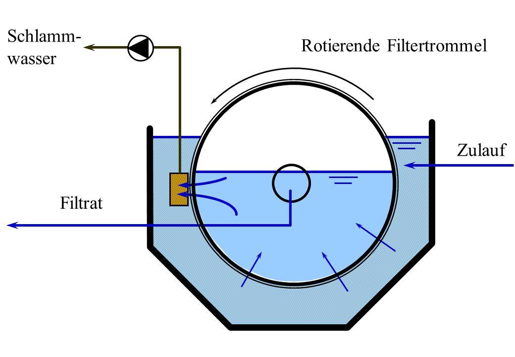 Schlamm- wasser Rotierende Filtertrommel Zulauf Filtrat