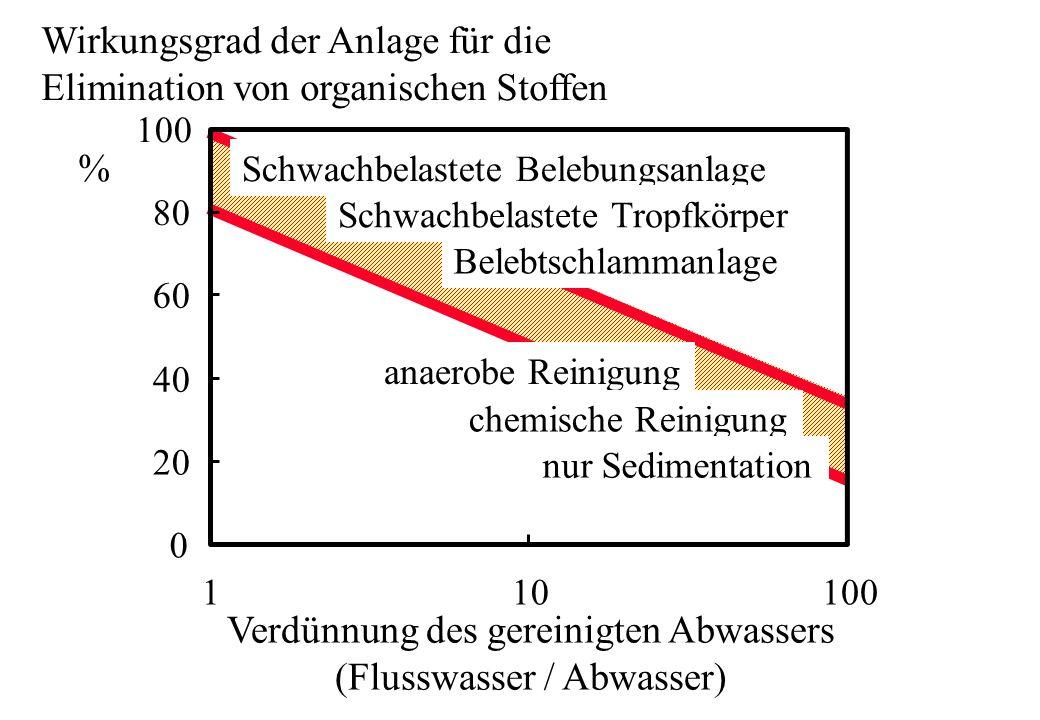 Wirkungsgrad der Anlage für die Elimination von organischen Stoffen