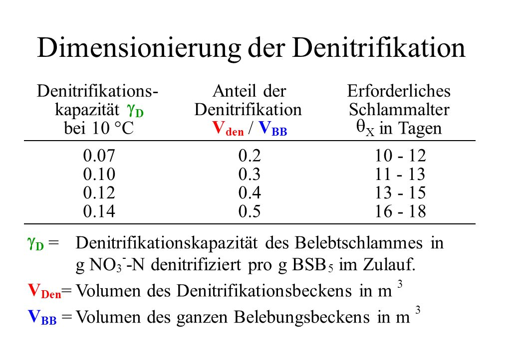 Dimensionierung der Denitrifikation