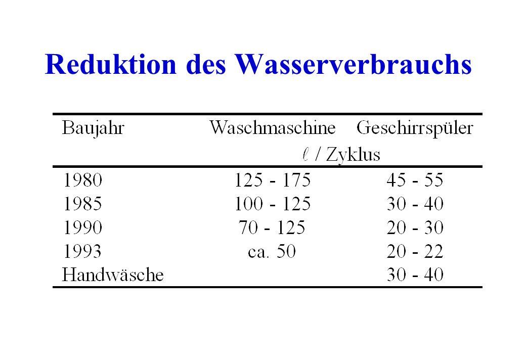 Reduktion des Wasserverbrauchs