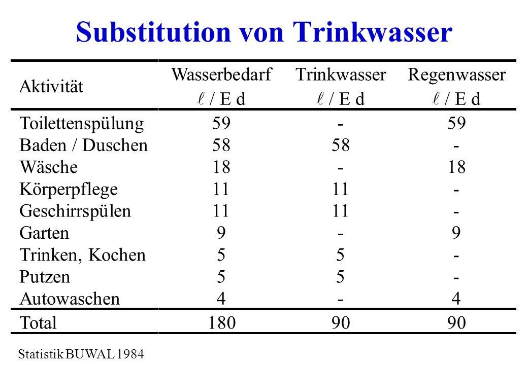 Substitution von Trinkwasser