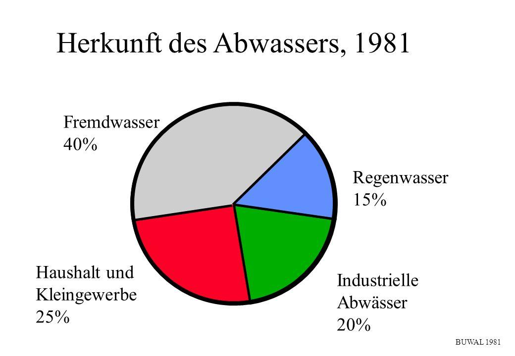 Herkunft des Abwassers, 1981