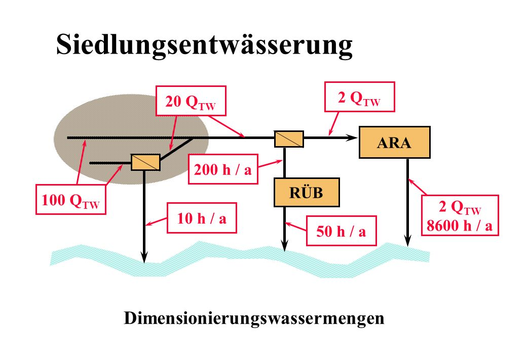Siedlungsentwässerung