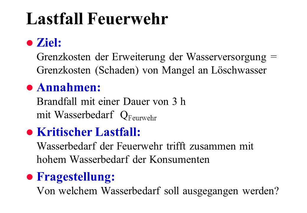 Lastfall FeuerwehrZiel: Grenzkosten der Erweiterung der Wasserversorgung = Grenzkosten (Schaden) von Mangel an Löschwasser.