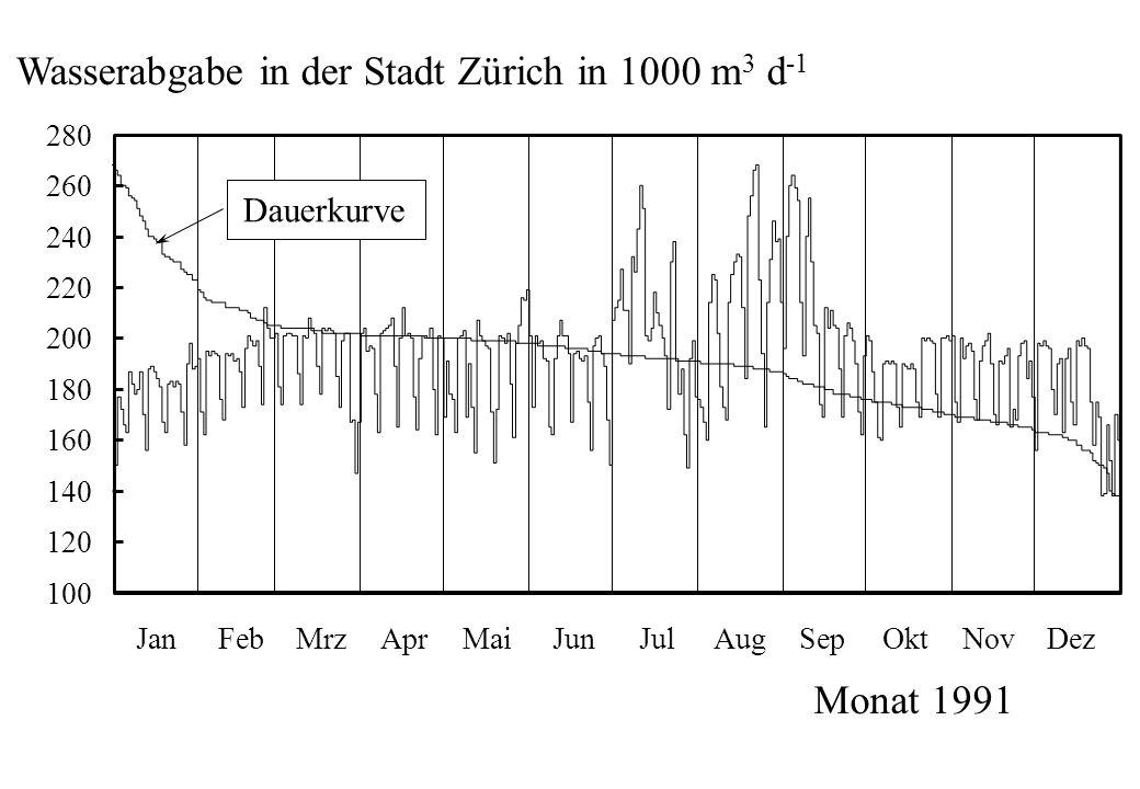 Wasserabgabe in der Stadt Zürich in 1000 m3 d-1