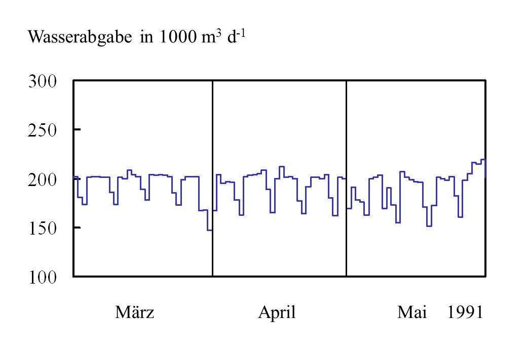 Wasserabgabe in 1000 m3 d-1 März April Mai 1991