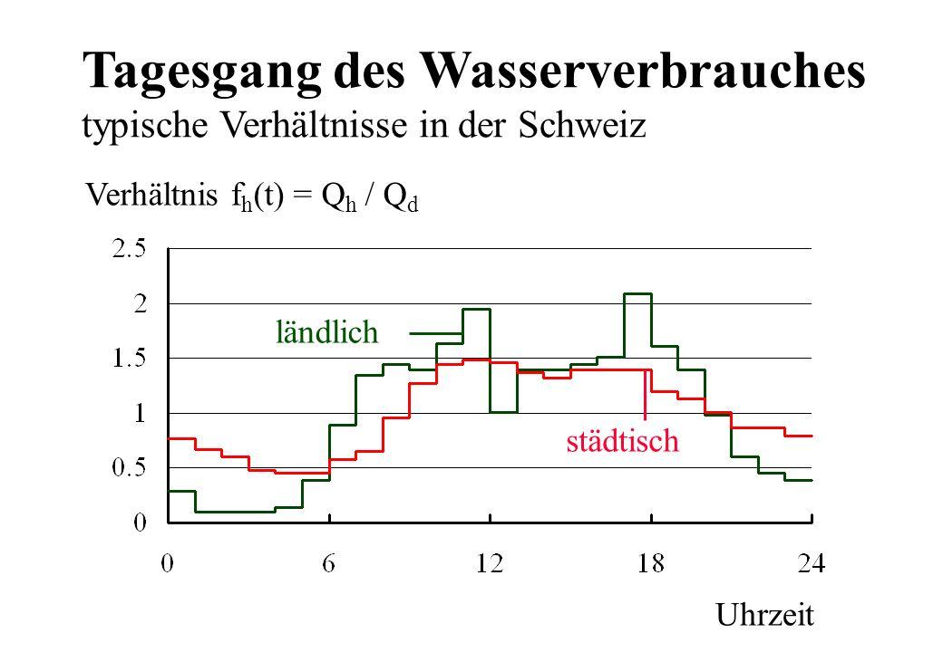 Tagesgang des Wasserverbrauches typische Verhältnisse in der Schweiz