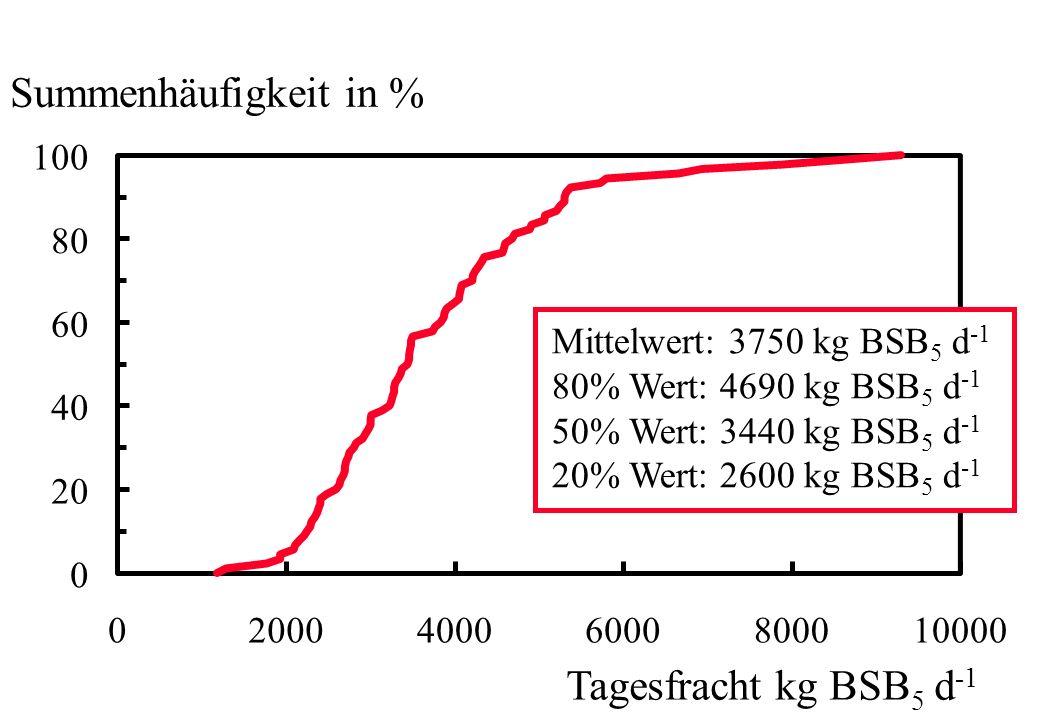 Summenhäufigkeit in % Tagesfracht kg BSB5 d-1 100 80 60