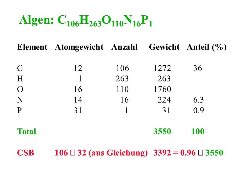 Algen: C106H263O110N16P1 Element Atomgewicht Anzahl Gewicht Anteil (%)