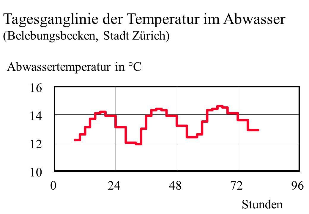 Tagesganglinie der Temperatur im Abwasser
