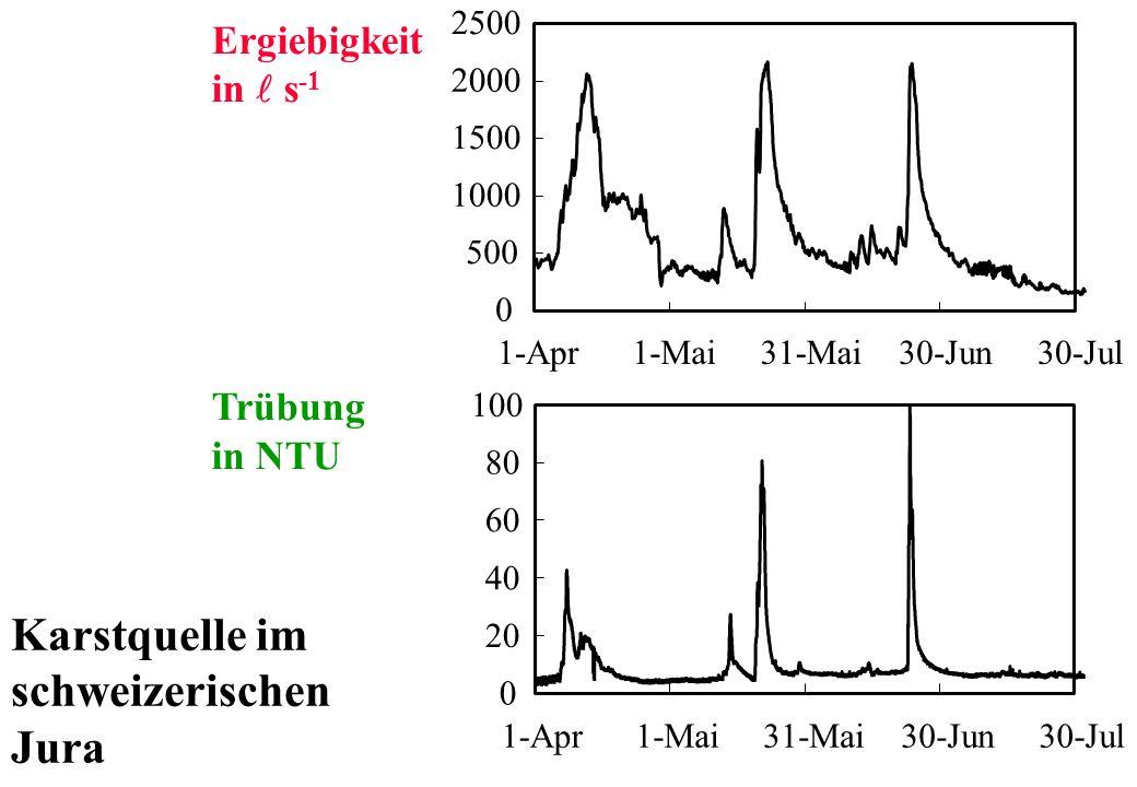 Karstquelle im schweizerischen Jura Ergiebigkeit in l s-1 Trübung