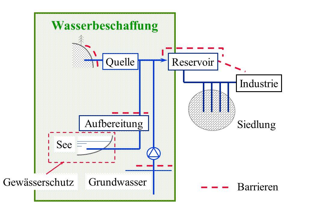 Wasserbeschaffung Quelle Reservoir Industrie Aufbereitung Siedlung See