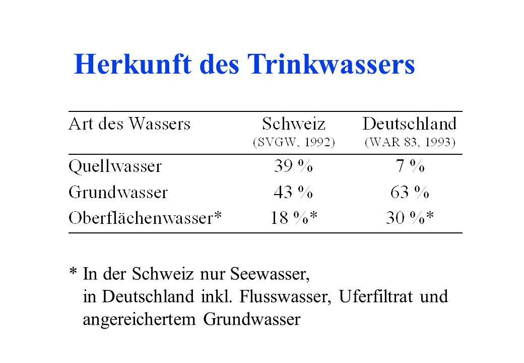 Herkunft des Trinkwassers
