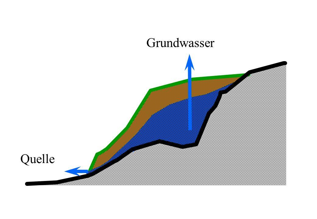 Grundwasser Quelle