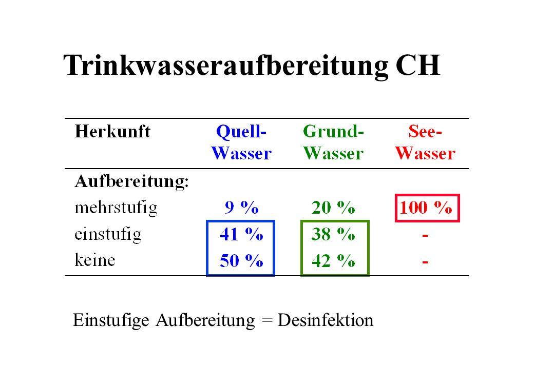 Trinkwasseraufbereitung CH