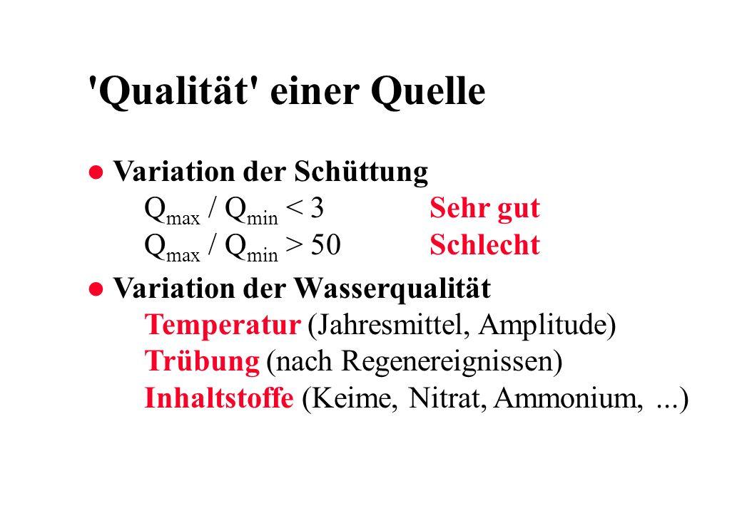 Qualität einer Quelle Variation der Schüttung Qmax / Qmin < 3 Sehr gut Qmax / Qmin > 50 Schlecht.