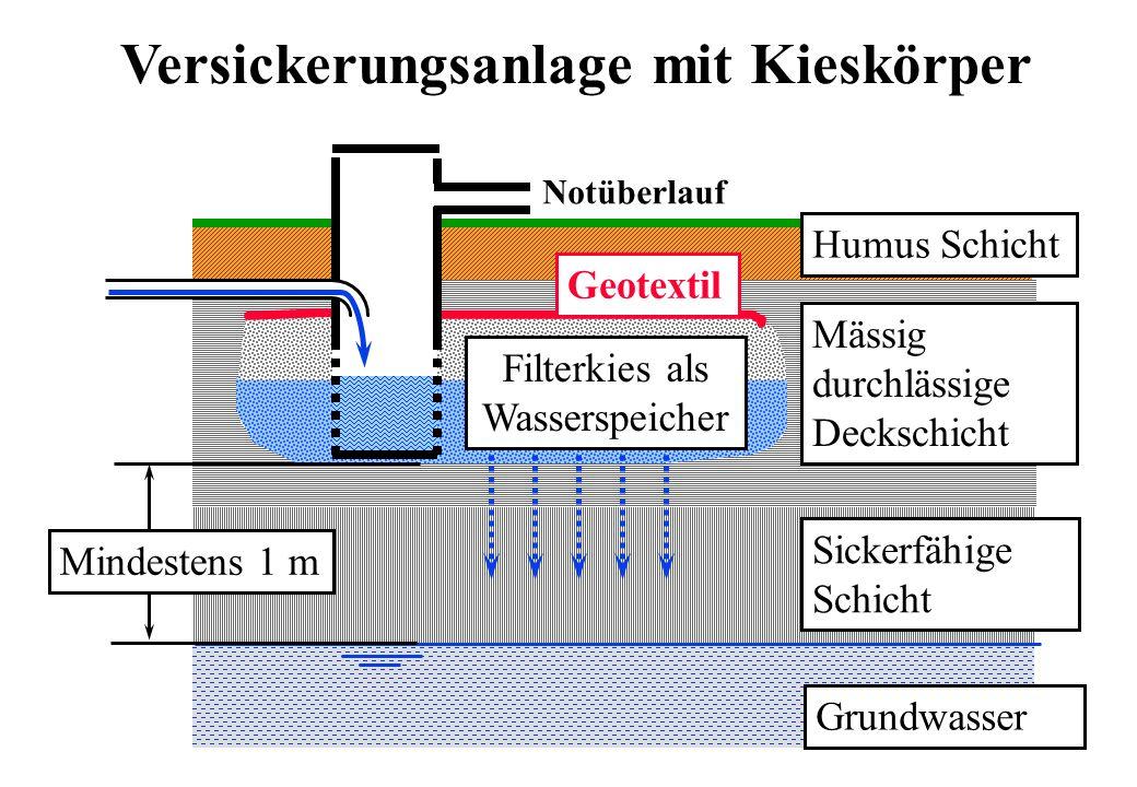 Filterkies als Wasserspeicher