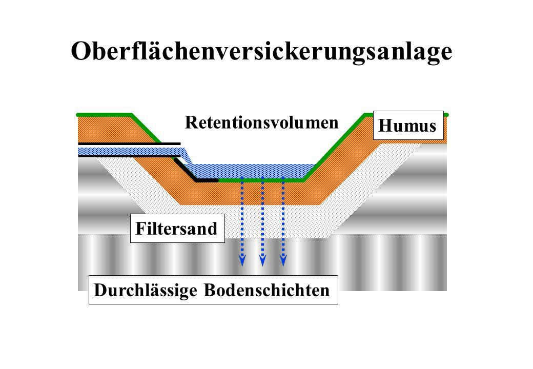 Oberflächenversickerungsanlage