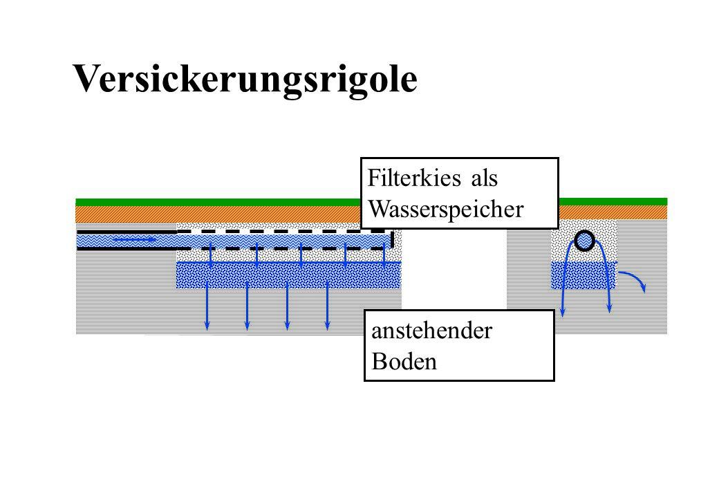 Versickerungsrigole Filterkies als Wasserspeicher anstehender Boden
