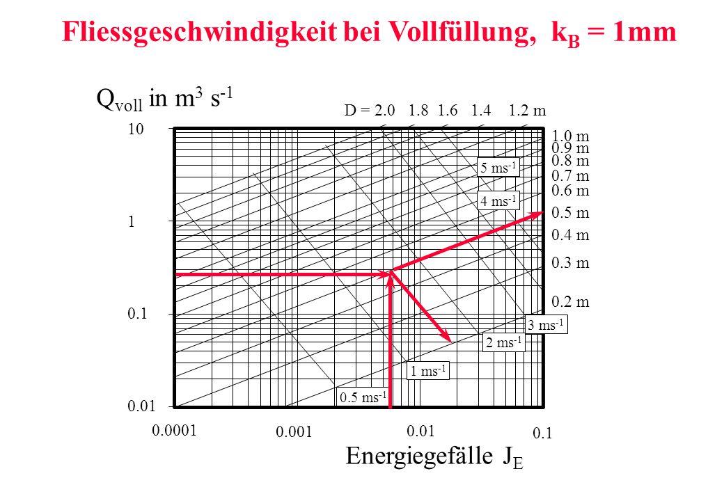 Fliessgeschwindigkeit bei Vollfüllung, kB = 1mm