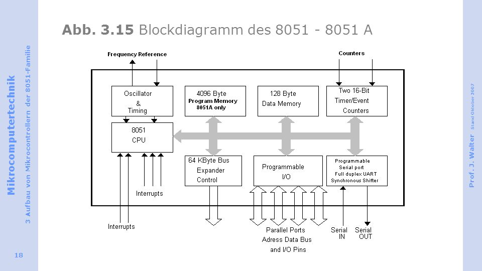 Abb. 3.15 Blockdiagramm des 8051 - 8051 A