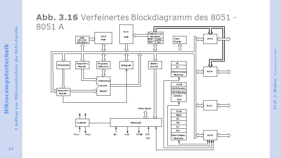 Abb. 3.16 Verfeinertes Blockdiagramm des 8051 - 8051 A