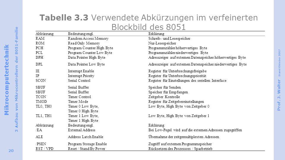 Tabelle 3.3 Verwendete Abkürzungen im verfeinerten Blockbild des 8051