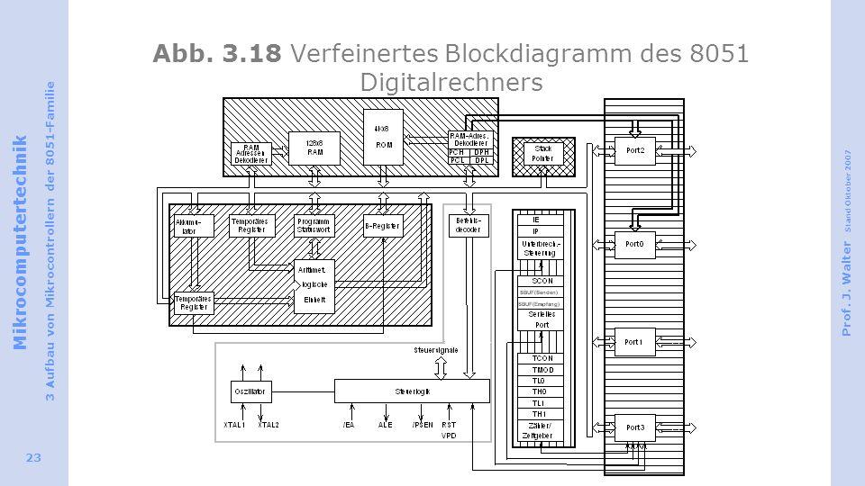 Abb. 3.18 Verfeinertes Blockdiagramm des 8051 Digitalrechners