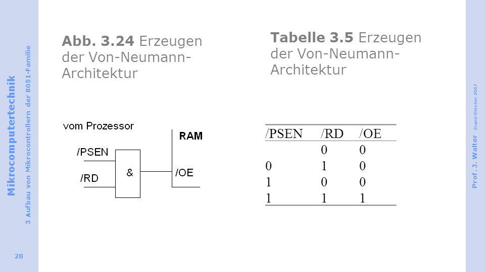 Abb. 3.24 Erzeugen der Von-Neumann-Architektur