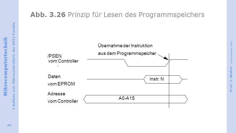 Abb. 3.26 Prinzip für Lesen des Programmspeichers