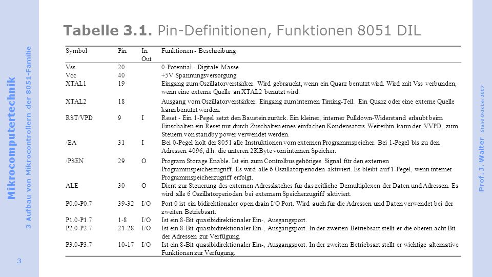 Tabelle 3.1. Pin-Definitionen, Funktionen 8051 DIL
