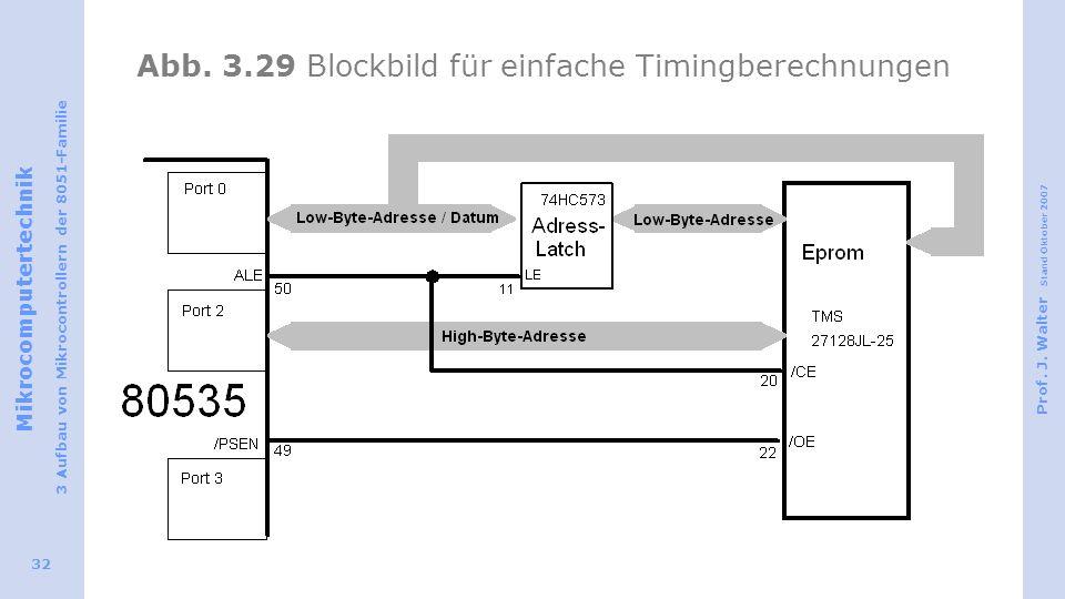 Abb. 3.29 Blockbild für einfache Timingberechnungen