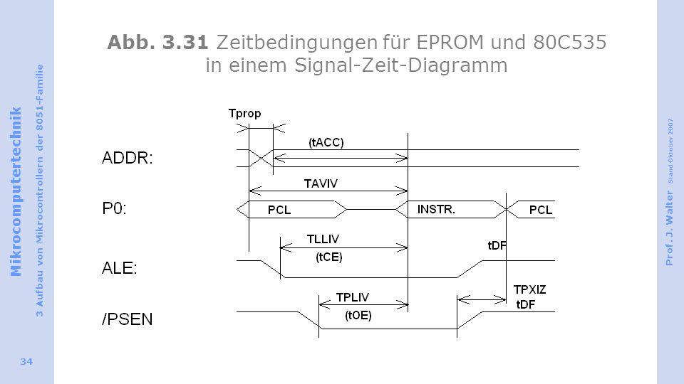 Abb. 3.31 Zeitbedingungen für EPROM und 80C535 in einem Signal-Zeit-Diagramm