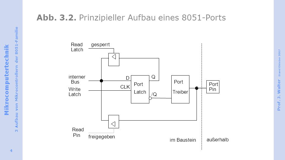 Abb. 3.2. Prinzipieller Aufbau eines 8051-Ports